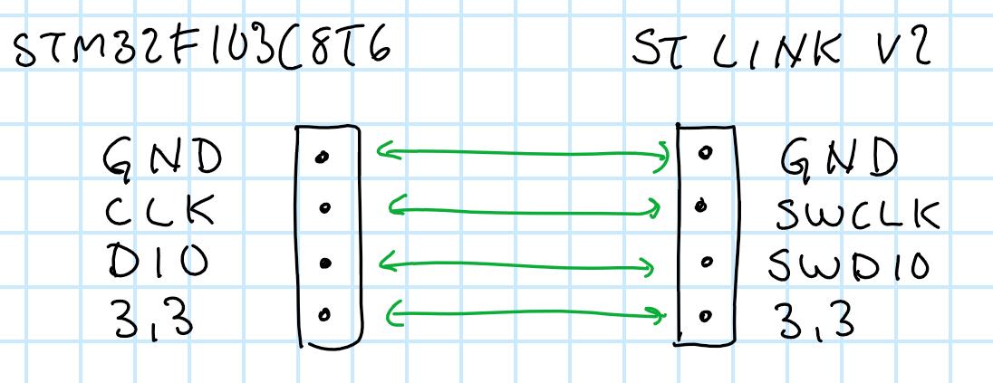 STM32F103C8T6 – ST-Link v2 – Blinky example | Johans blog on